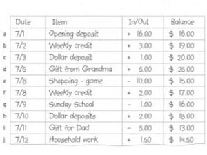 no-cash allowance account